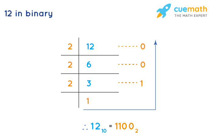 How to Convert 12 to Binary?